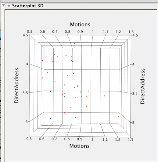 Direct Address and Motion Scores in two Dimensions