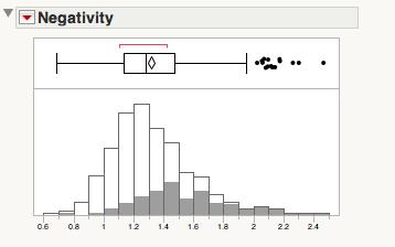 LT boxplot TR Negativity